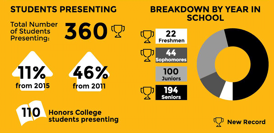 There are 360 students presenting at the Forum, which is 11% up from 2015 and 46% up from 2011. 110 Honors College students are presenting. 22 Freshmen, 44 Sophomores, 100 Juniors, and 194 Seniors are participating, which are all records except for the Juniors.