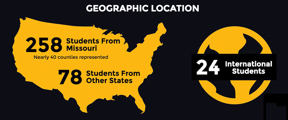 Geographic Location: 258 students are from Missouri, with nearly 40 counties represented. 78 students are from other states. 24 students are international.